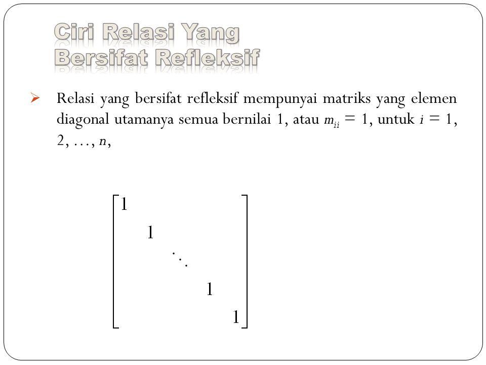  Relasi yang bersifat refleksif mempunyai matriks yang elemen diagonal utamanya semua bernilai 1, atau m ii = 1, untuk i = 1, 2, …, n,