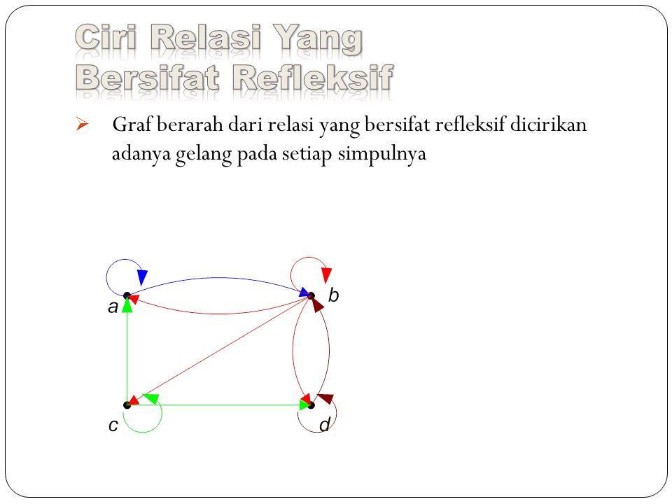  Graf berarah dari relasi yang bersifat refleksif dicirikan adanya gelang pada setiap simpulnya