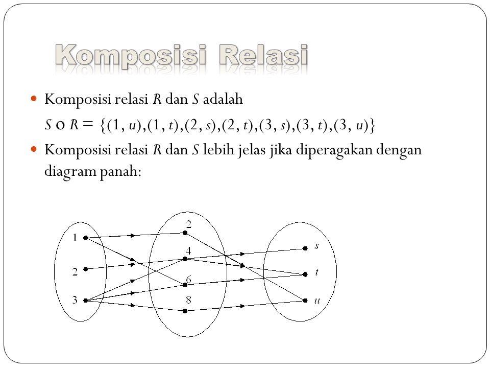 Komposisi relasi R dan S adalah S  R = {(1, u),(1, t),(2, s),(2, t),(3, s),(3, t),(3, u)} Komposisi relasi R dan S lebih jelas jika diperagakan dengan diagram panah: