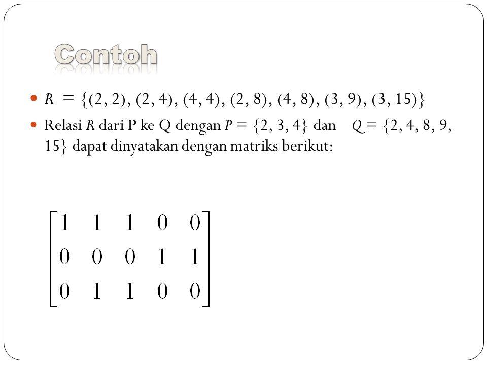 R = {(2, 2), (2, 4), (4, 4), (2, 8), (4, 8), (3, 9), (3, 15)} Relasi R dari P ke Q dengan P = {2, 3, 4} dan Q = {2, 4, 8, 9, 15} dapat dinyatakan dengan matriks berikut: