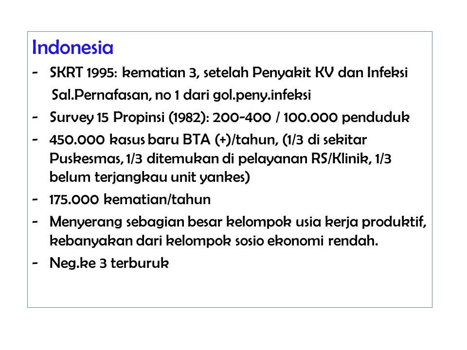 Indonesia -SKRT 1995: kematian 3, setelah Penyakit KV dan Infeksi Sal.Pernafasan, no 1 dari gol.peny.infeksi - Survey 15 Propinsi (1982): 200-400 / 10
