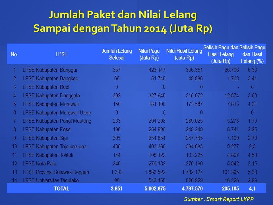 Jumlah Paket dan Nilai Lelang Sampai dengan Tahun 2014 (Juta Rp) No.LPSE Jumlah Lelang Selesai Nilai Pagu (Juta Rp) Nilai Hasil Lelang (Juta Rp) Selisih Pagu dan Hasil Lelang (Juta Rp) Selisih Pagu dan Hasil Lelang (%) 1LPSE Kabupaten Banggai357423.147396.351 26.7966,33 2LPSE Kabupaten Bangkep6851.74949.986 1.7633,41 3LPSE Kabupaten Buol000 -0 4LPSE Kabupaten Donggala392327.945315.072 12.8743,93 5LPSE Kabupaten Morowali150181.400173.587 7.8134,31 6LPSE Kabupaten Morowali Utara000 -0 7LPSE Kabupaten Parigi Moutong233294.298289.025 5.2731,79 8LPSE Kabupaten Poso196254.990249.249 5.7412,25 9LPSE Kabupaten Sigi305254.854247.745 7.1092,79 10LPSE Kabupaten Tojo una-una435403.360394.083 9.2772,3 11LPSE Kabupaten Tolitoli144108.122103.225 4.8974,53 12LPSE Kota Palu240276.132270.190 5.9422,15 13LPSE Provinsi Sulawesi Tengah1.3331.883.5221.782.127 101.3955,38 14LPSE Universitas Tadulako98543.155526.929 16.2262,99 TOTAL3.9515.002.6754.797.570205.1054,1 Sumber : Smart Report LKPP
