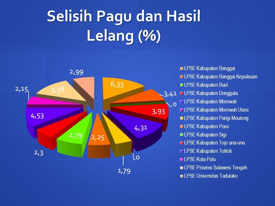 Selisih Pagu dan Hasil Lelang (%)