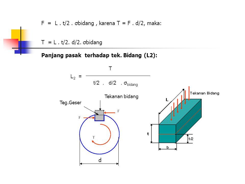 F = L. t/2. σbidang, karena T = F. d/2, maka: T = L. t/2. d/2. σbidang Panjang pasak terhadap tek. Bidang (L2): T L 2 = t/2. d/2. σ bidang Tekanan bid