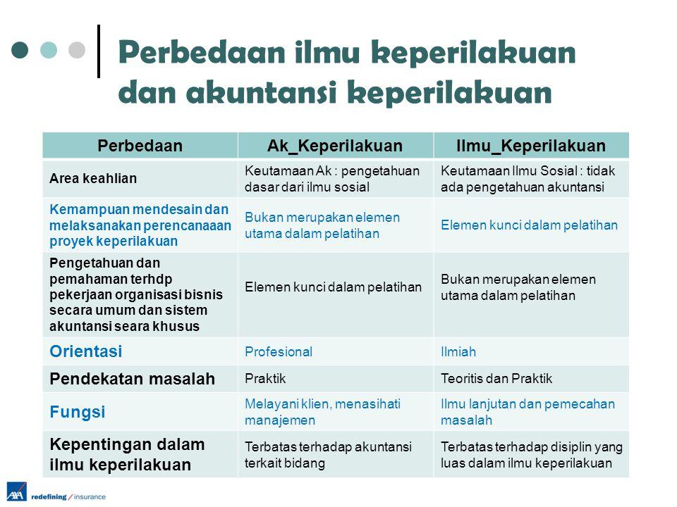 Perbedaan ilmu keperilakuan dan akuntansi keperilakuan PerbedaanAk_KeperilakuanIlmu_Keperilakuan Area keahlian Keutamaan Ak : pengetahuan dasar dari i