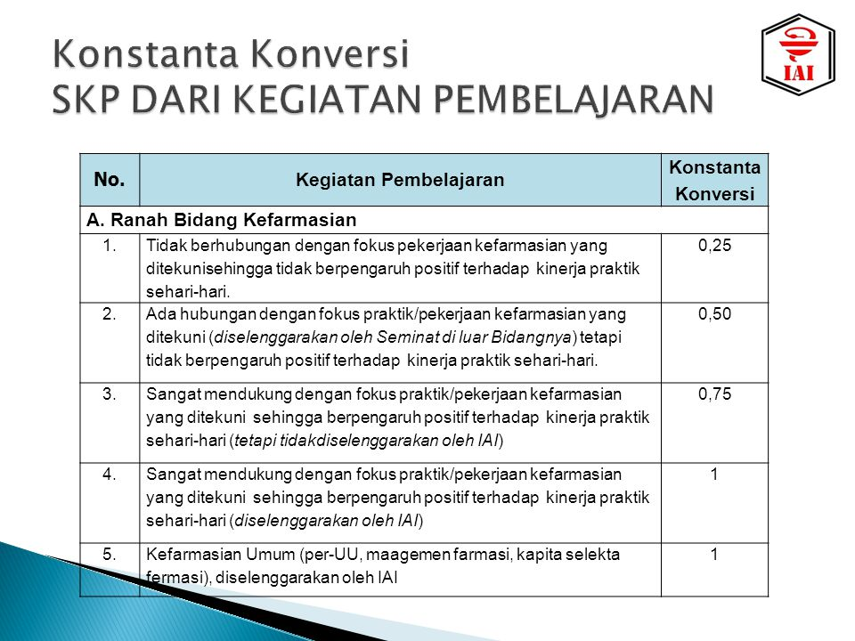 No.Kegiatan Pembelajaran Konstanta Konversi A. Ranah Bidang Kefarmasian 1.