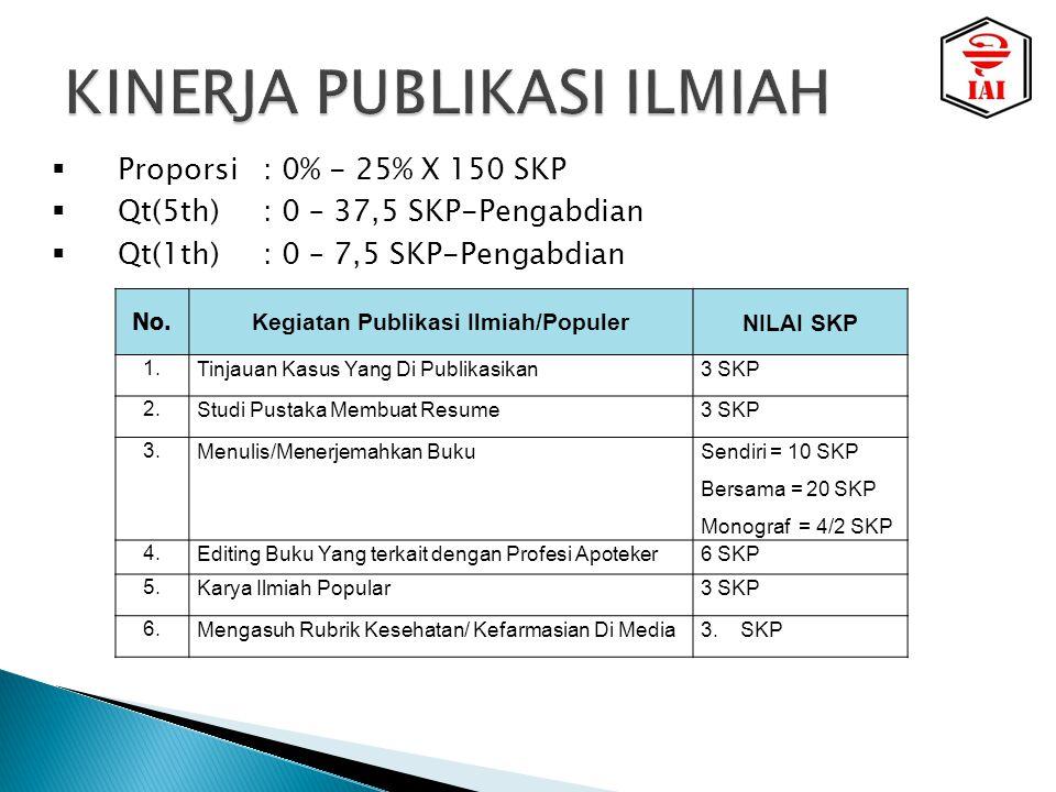  Proporsi: 0% - 25% X 150 SKP  Qt(5th): 0 – 37,5 SKP-Pengabdian  Qt(1th): 0 – 7,5 SKP-Pengabdian No.