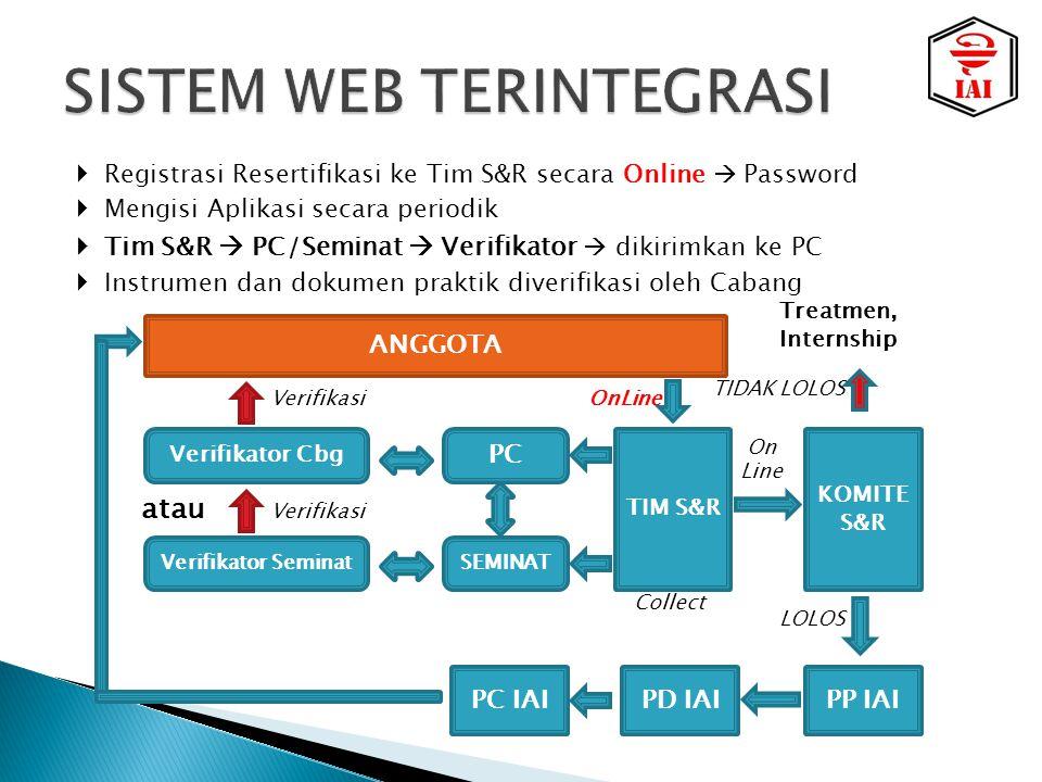  Registrasi Resertifikasi ke Tim S&R secara Online  Password  Mengisi Aplikasi secara periodik  Tim S&R  PC/Seminat  Verifikator  dikirimkan ke PC  Instrumen dan dokumen praktik diverifikasi oleh Cabang Verifikator Cbg Verifikator Seminat atau PC SEMINAT TIM S&R KOMITE S&R PP IAIPD IAIPC IAI ANGGOTA Treatmen, Internship LOLOS TIDAK LOLOS OnLine Collect Verifikasi On Line