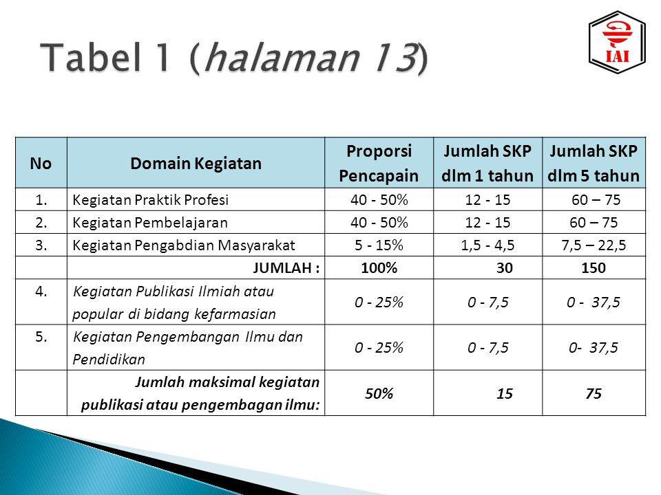  Proporsi: 40% - 50% X 150 SKP  Qt(5th): 60 – 75 SKP-Pembelajaran  Qt(1th): 12 – 15 SKP-Pembelajaran No.
