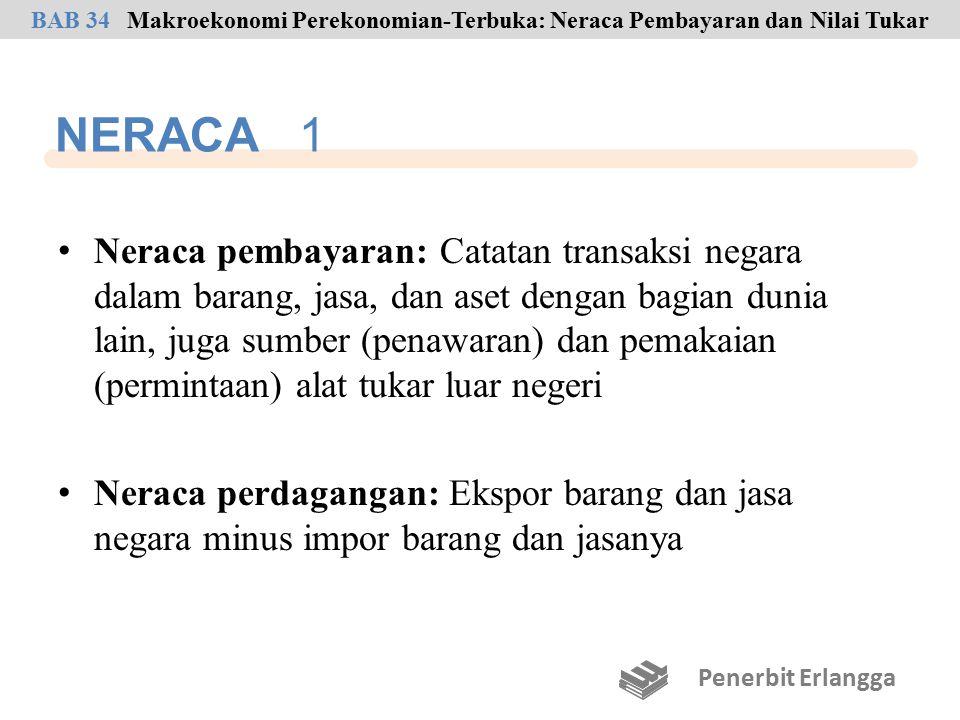 NERACA 2 Neraca lancar: Ekspor bersih barang plus ekspor bersih jasa plus pemasukan bersih investasi plus pembayaran transfer bersih Neraca modal: Di Amerika Serikat, diukur dalam periode tertentu, penjumlahan dari perubahan aset privat A.S.