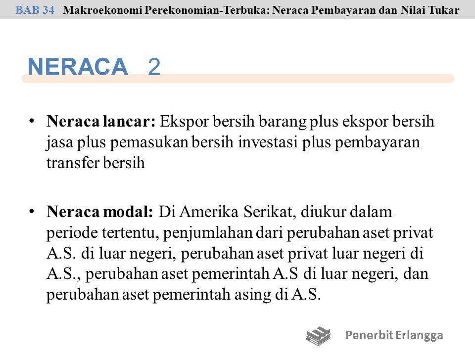 NERACA 2 Neraca lancar: Ekspor bersih barang plus ekspor bersih jasa plus pemasukan bersih investasi plus pembayaran transfer bersih Neraca modal: Di