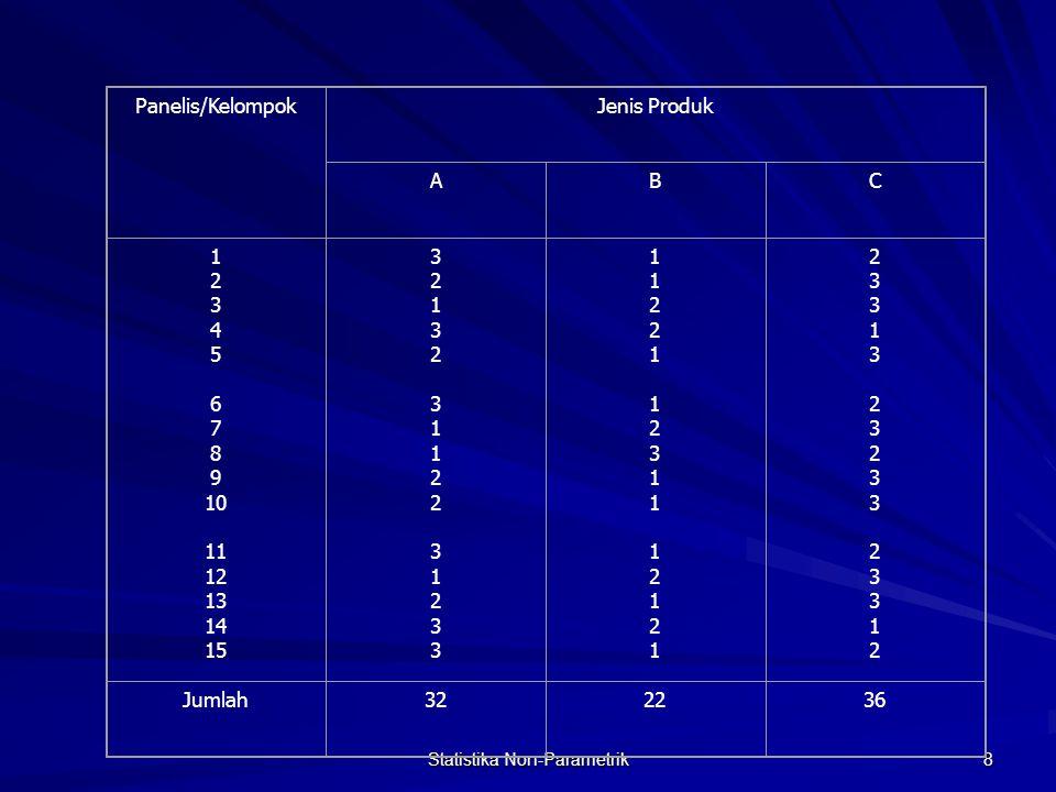 Statistika Non-Parametrik 8 Panelis/KelompokJenis Produk ABC 1 2 3 4 5 6 7 8 9 10 11 12 13 14 15 32132 31122 31233 32132 31122 31233 11221 12311 1212111221 12311 12121 23313 23233 2331223313 23233 23312 Jumlah322236