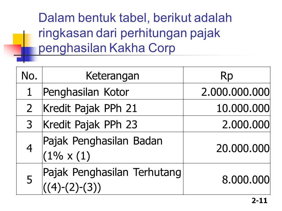 2-11 Dalam bentuk tabel, berikut adalah ringkasan dari perhitungan pajak penghasilan Kakha Corp No.KeteranganRp 1Penghasilan Kotor2.000.000.000 2Kredit Pajak PPh 2110.000.000 3Kredit Pajak PPh 232.000.000 4 Pajak Penghasilan Badan (1% x (1) 20.000.000 5 Pajak Penghasilan Terhutang ((4)-(2)-(3)) 8.000.000
