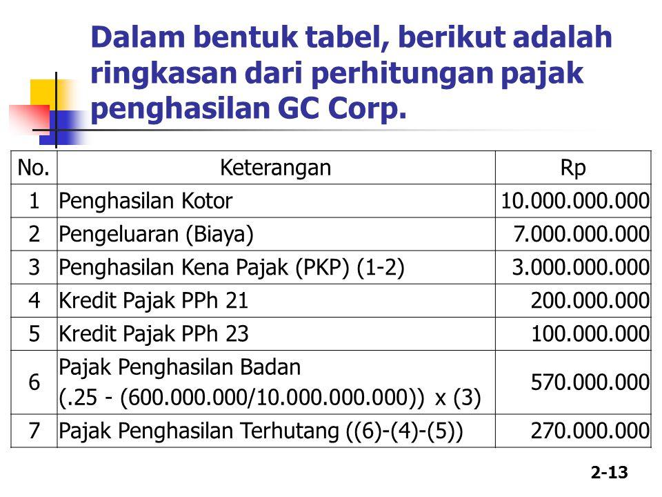 2-13 Dalam bentuk tabel, berikut adalah ringkasan dari perhitungan pajak penghasilan GC Corp.