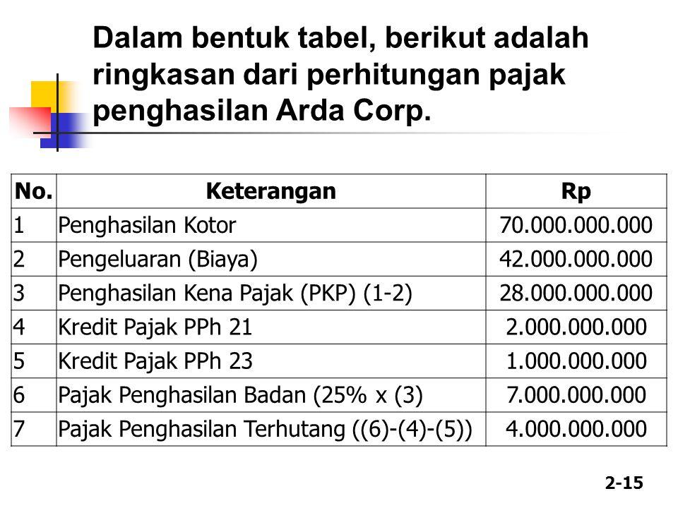 2-15 Dalam bentuk tabel, berikut adalah ringkasan dari perhitungan pajak penghasilan Arda Corp.