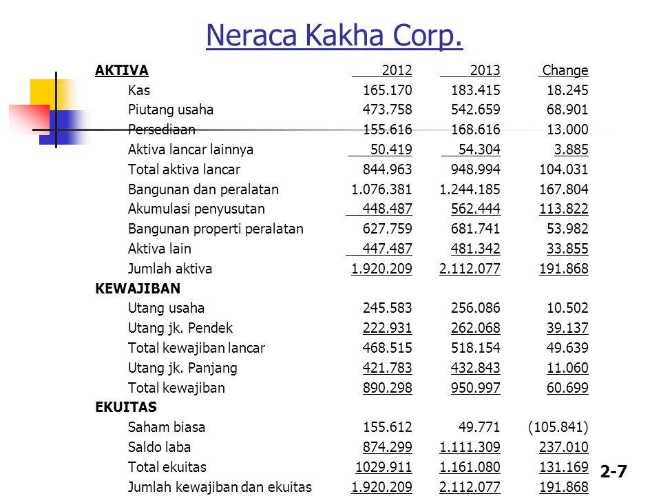 2-7 Neraca Kakha Corp.