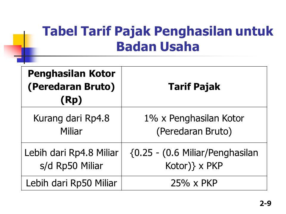 2-10 Perhitungan Bila Penghasilan Kotor Kurang dari Rp4.8 Miliar Misalkan di tahun 2013, Kakha Corp memperoleh penghasilan kotor sebesar Rp2 Miliar.