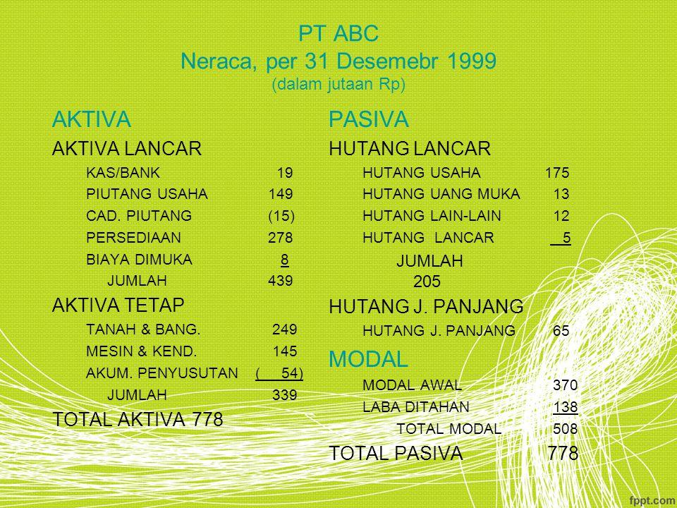 PT ABC Neraca, per 31 Desemebr 1999 (dalam jutaan Rp) AKTIVA AKTIVA LANCAR KAS/BANK 19 PIUTANG USAHA 149 CAD. PIUTANG (15) PERSEDIAAN 278 BIAYA DIMUKA