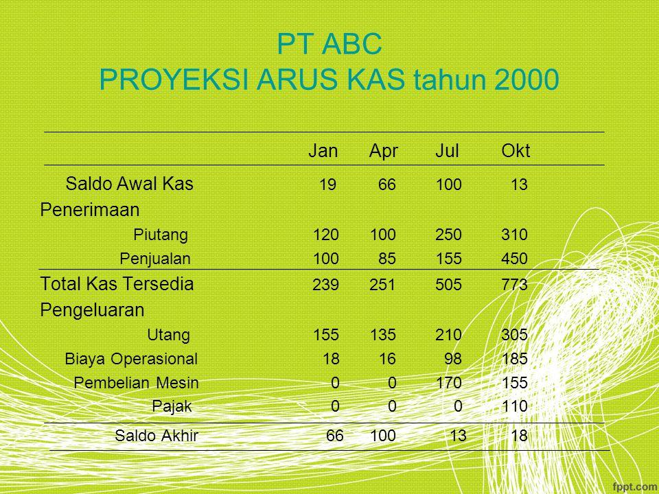 PT ABC PROYEKSI ARUS KAS tahun 2000 JanAprJulOkt Saldo Awal Kas 19 66100 13 Penerimaan Piutang 120100250310 Penjualan 100 85155450 Total Kas Tersedia