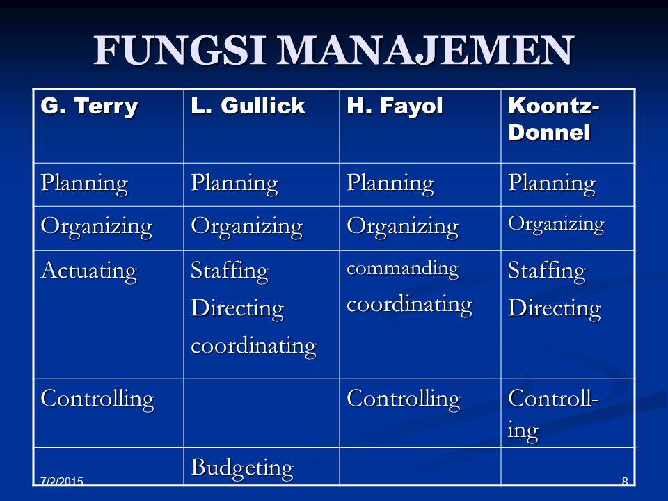 7/2/2015 8 FUNGSI MANAJEMEN G. Terry L. Gullick H. Fayol Koontz- Donnel PlanningPlanningPlanningPlanning OrganizingOrganizingOrganizingOrganizing Actu
