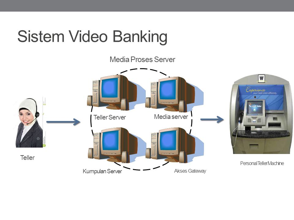 Sistem Video Banking Teller Server Akses Gateway Media server Kumpulan Server Teller Personal Teller Machine Media Proses Server