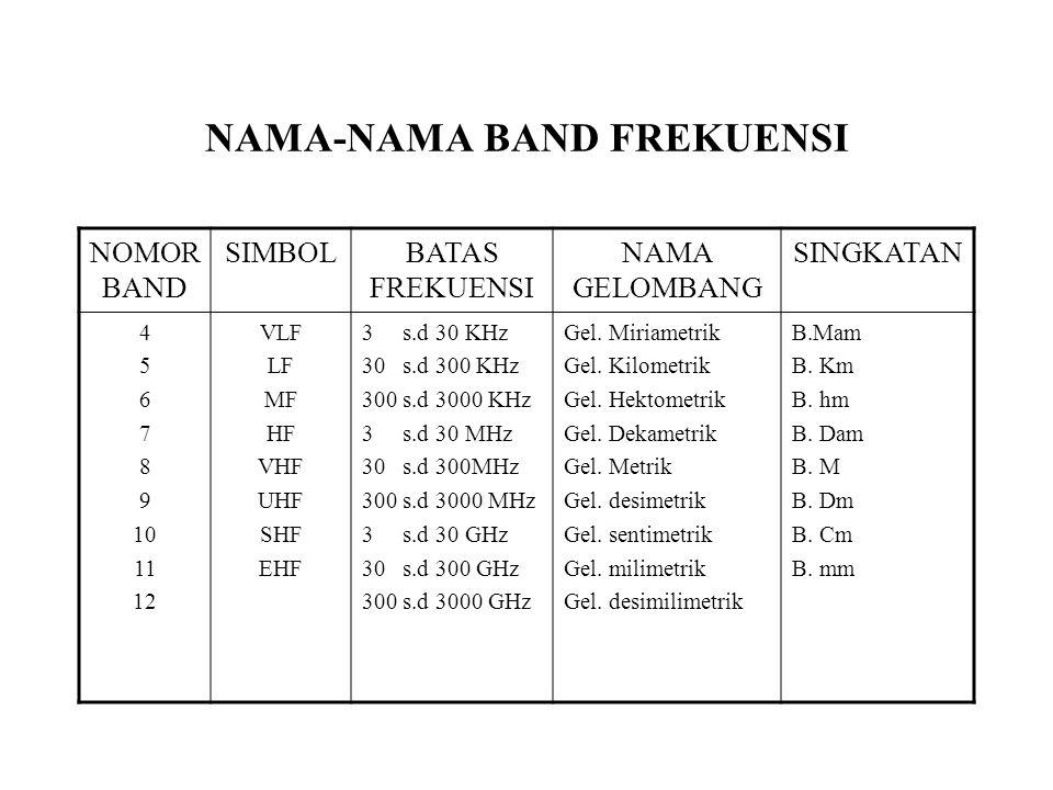 NAMA-NAMA BAND FREKUENSI NOMOR BAND SIMBOLBATAS FREKUENSI NAMA GELOMBANG SINGKATAN 4 5 6 7 8 9 10 11 12 VLF LF MF HF VHF UHF SHF EHF 3 s.d 30 KHz 30 s