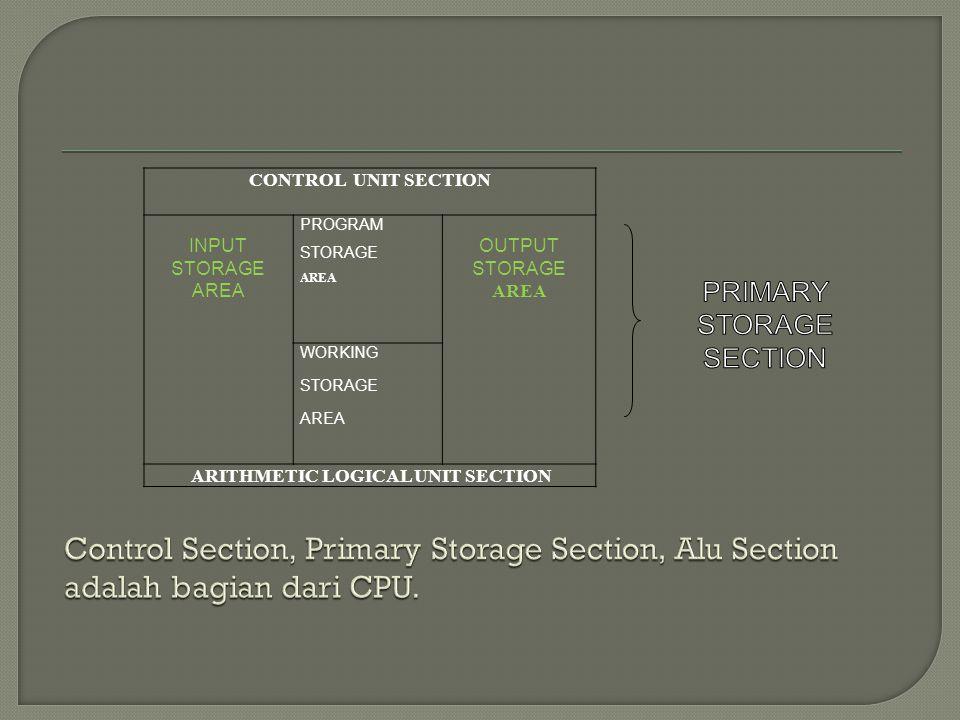 CONTROL UNIT SECTION INPUT STORAGE AREA PROGRAM STORAGE AREA OUTPUT STORAGE AREA WORKING STORAGE AREA ARITHMETIC LOGICAL UNIT SECTION