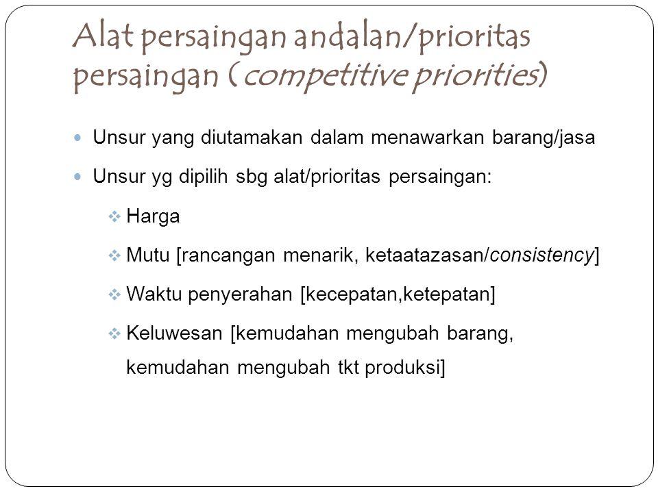 Alat persaingan andalan/prioritas persaingan (competitive priorities) Unsur yang diutamakan dalam menawarkan barang/jasa Unsur yg dipilih sbg alat/pri