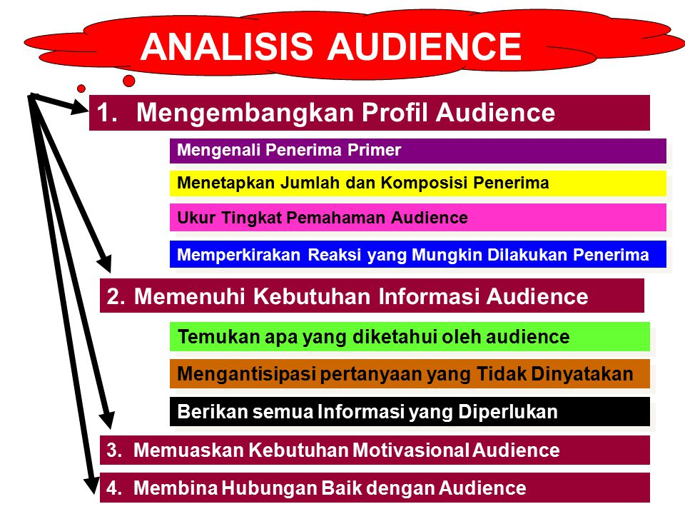 ANALISIS AUDIENCE 1.