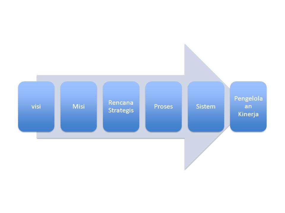 visiMisi Rencana Strategis ProsesSistem Pengelola an Kinerja