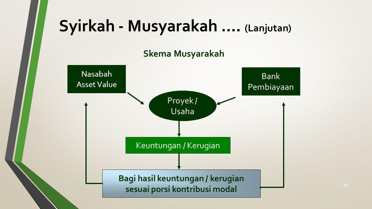Skema Musyarakah Nasabah Asset Value Bank Pembiayaan Proyek / Usaha Keuntungan / Kerugian Bagi hasil keuntungan / kerugian sesuai porsi kontribusi modal Syirkah - Musyarakah....