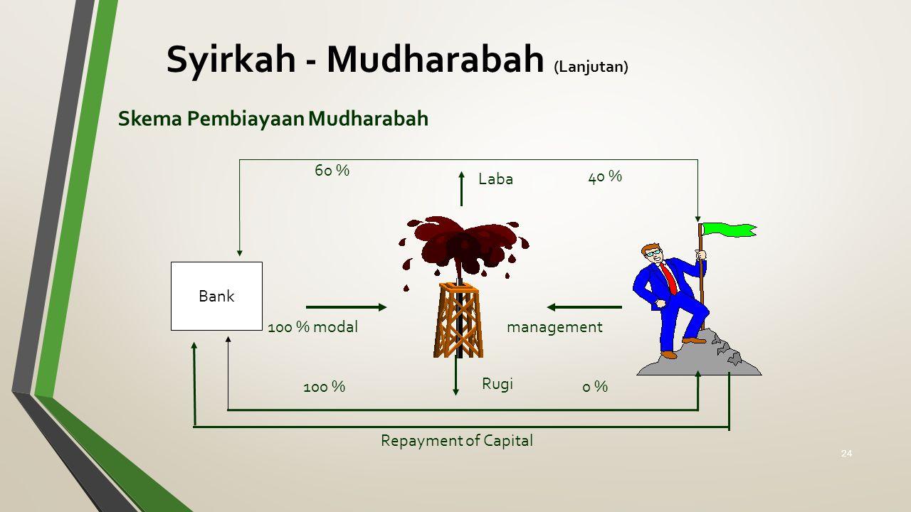 Skema Pembiayaan Mudharabah Rugi Laba 60 % 40 % 0 %100 % Repayment of Capital 100 % modalmanagement Syirkah - Mudharabah (Lanjutan) Bank 24