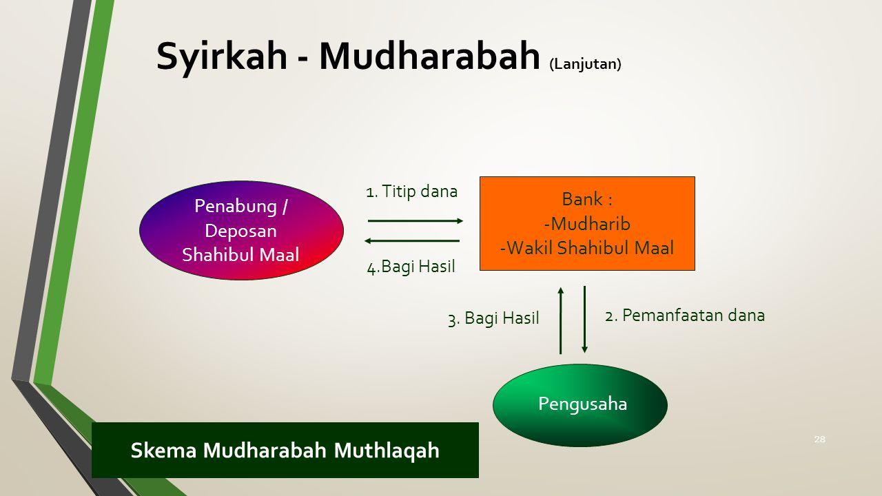 Skema Mudharabah Muthlaqah Penabung / Deposan Shahibul Maal Bank : -Mudharib -Wakil Shahibul Maal 1. Titip dana 4.Bagi Hasil 2. Pemanfaatan dana 3. Ba