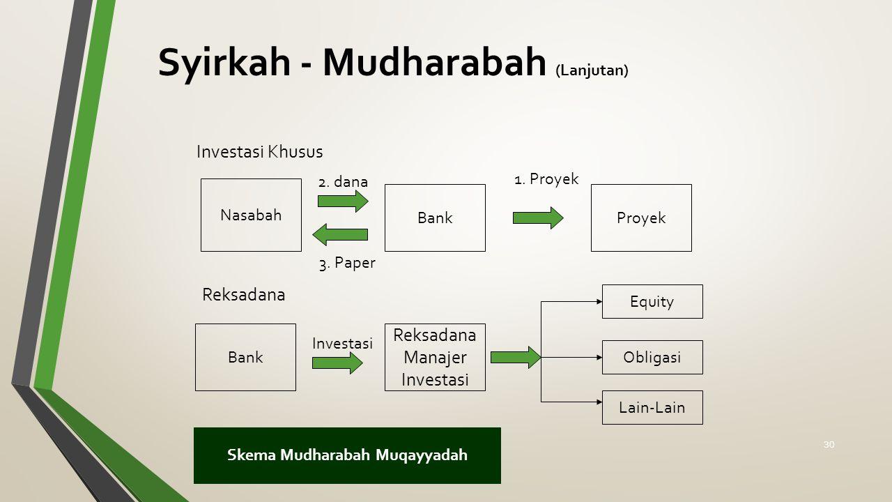 Syirkah - Mudharabah (Lanjutan) Skema Mudharabah Muqayyadah Investasi Khusus Reksadana Nasabah BankProyek 1.