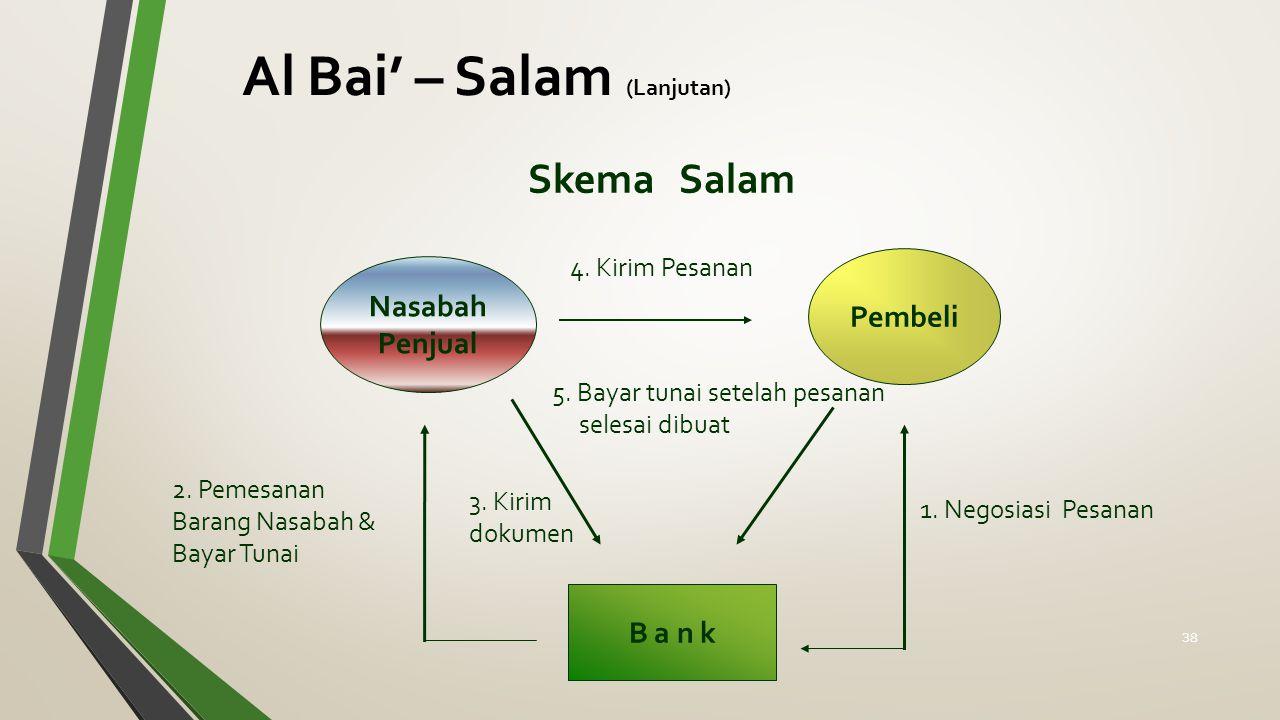 Skema Salam Nasabah Penjual Pembeli B a n k 1. Negosiasi Pesanan 2. Pemesanan Barang Nasabah & Bayar Tunai 4. Kirim Pesanan 5. Bayar tunai setelah pes
