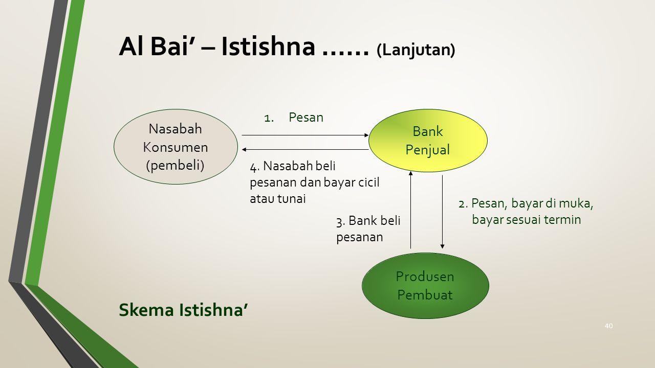 Skema Istishna' Nasabah Konsumen (pembeli) Produsen Pembuat Bank Penjual 1.Pesan 2. Pesan, bayar di muka, bayar sesuai termin Al Bai' – Istishna......