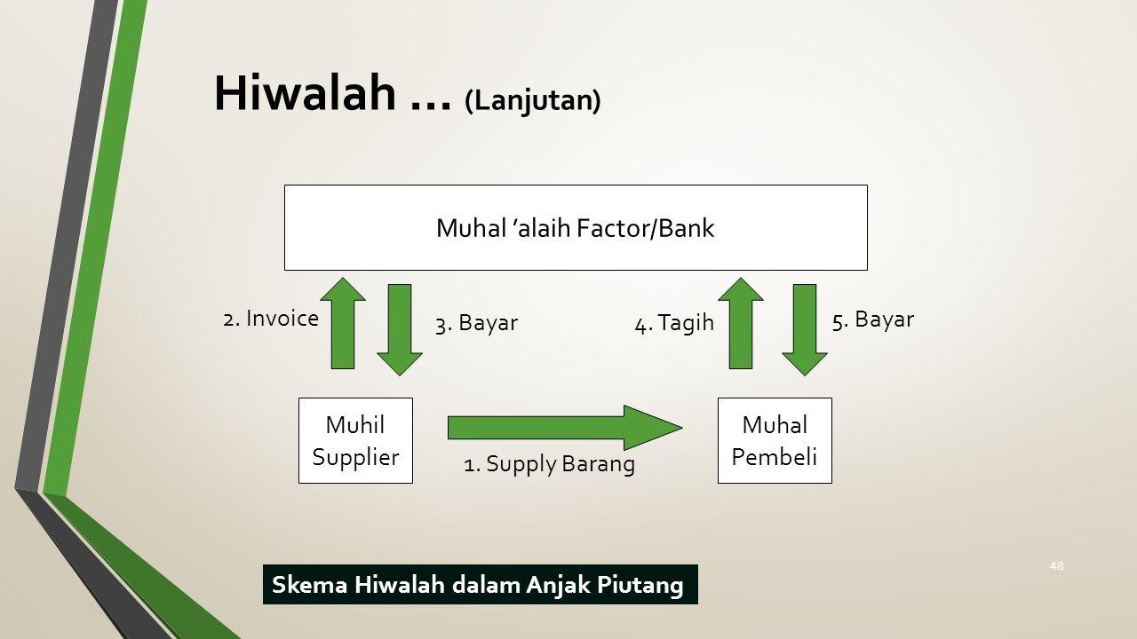 Hiwalah... (Lanjutan) Skema Hiwalah dalam Anjak Piutang Muhal 'alaih Factor/Bank Muhil Supplier Muhal Pembeli 1. Supply Barang 2. Invoice 3. Bayar4. T
