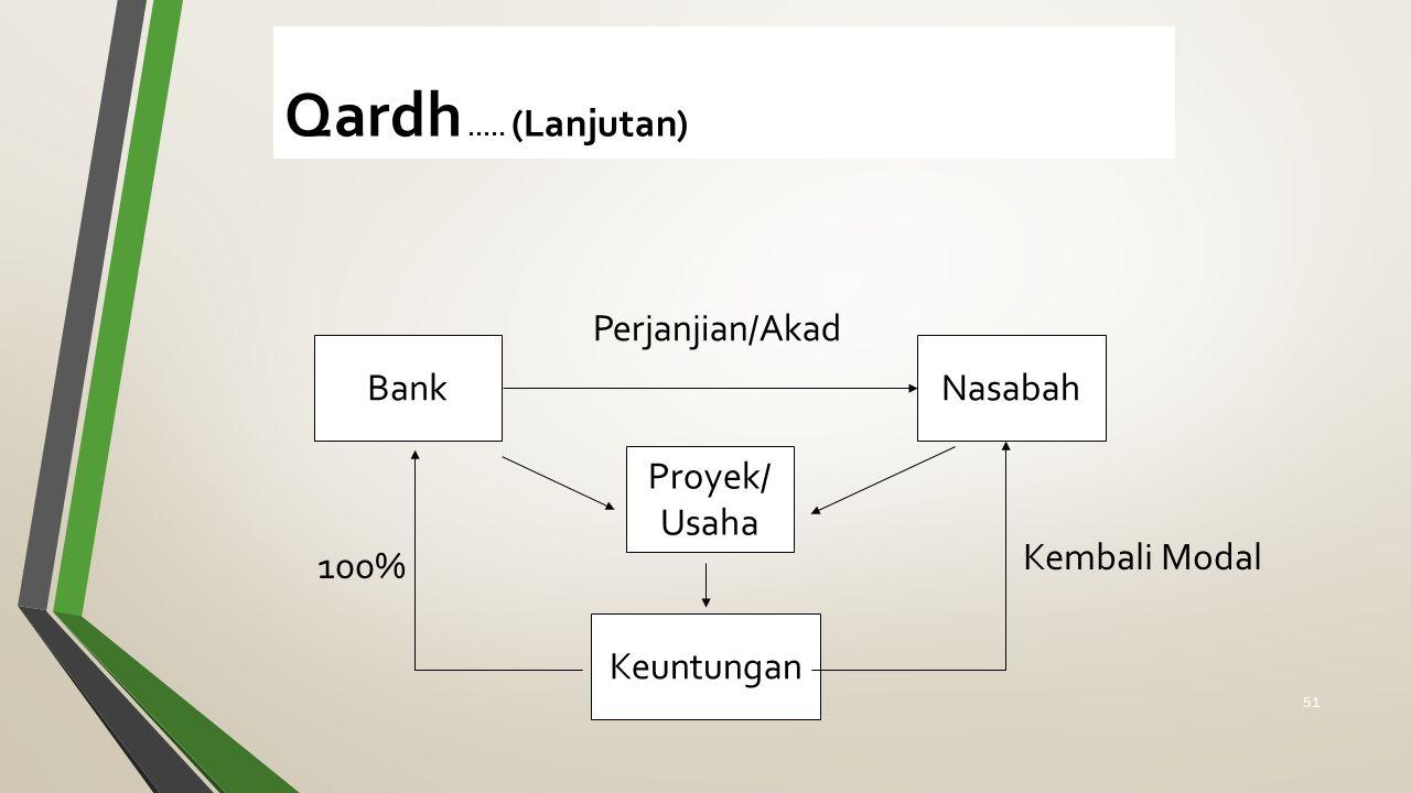 Qardh..... (Lanjutan) BankNasabah Perjanjian/Akad Proyek/ Usaha Keuntungan 100% Kembali Modal 51