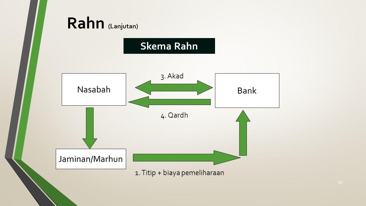 Rahn (Lanjutan) Skema Rahn Nasabah Jaminan/Marhun 1. Titip + biaya pemeliharaan Bank 4. Qardh 3. Akad 55