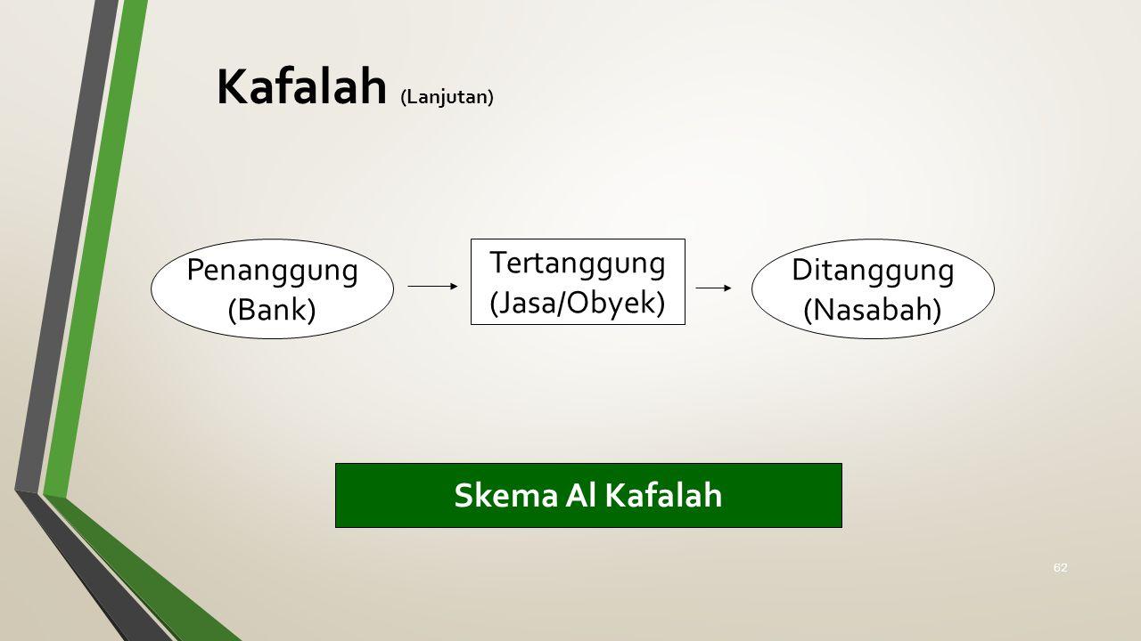 Kafalah (Lanjutan) Skema Al Kafalah Tertanggung (Jasa/Obyek) Penanggung (Bank) Ditanggung (Nasabah) 62