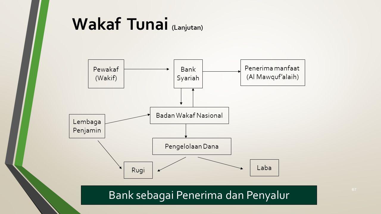 Wakaf Tunai (Lanjutan) Bank sebagai Penerima dan Penyalur Bank Syariah Pewakaf (Wakif) Penerima manfaat (Al Mawquf'alaih) Badan Wakaf Nasional Pengelolaan Dana Laba Rugi Lembaga Penjamin 67