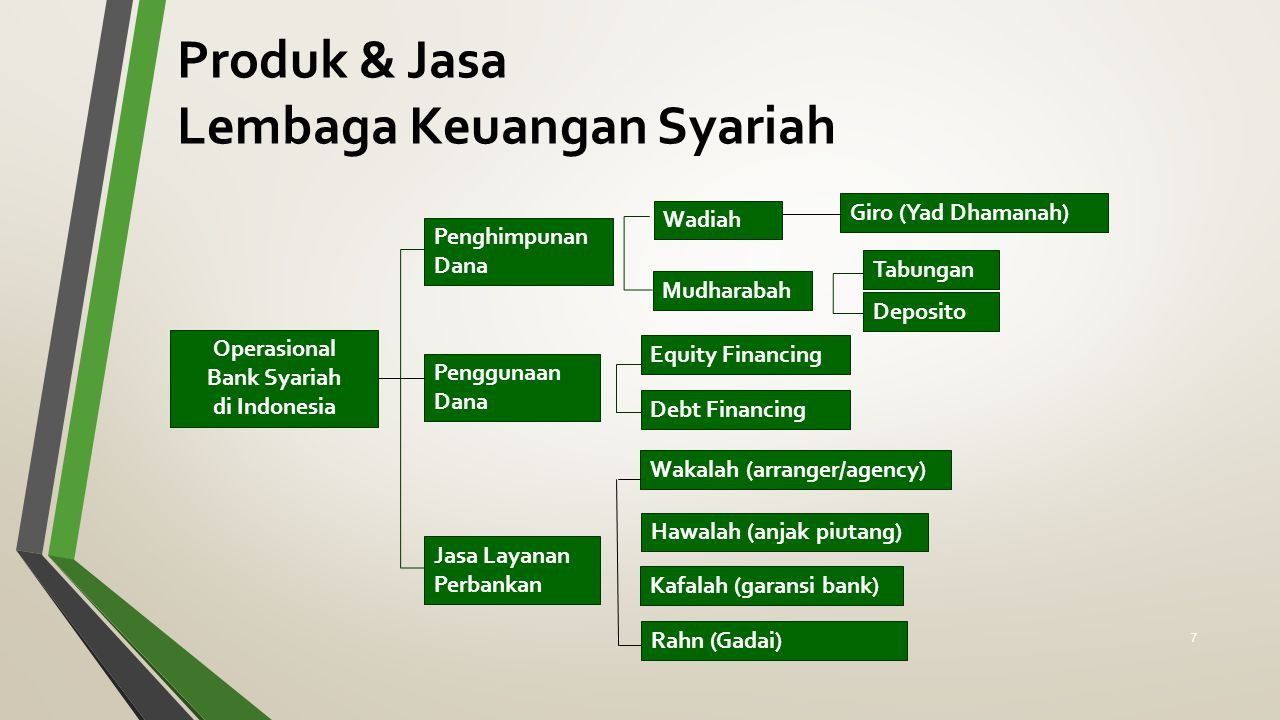 Produk & Jasa Lembaga Keuangan Syariah Operasional Bank Syariah di Indonesia Penghimpunan Dana Penggunaan Dana Jasa Layanan Perbankan Wadiah Mudharaba