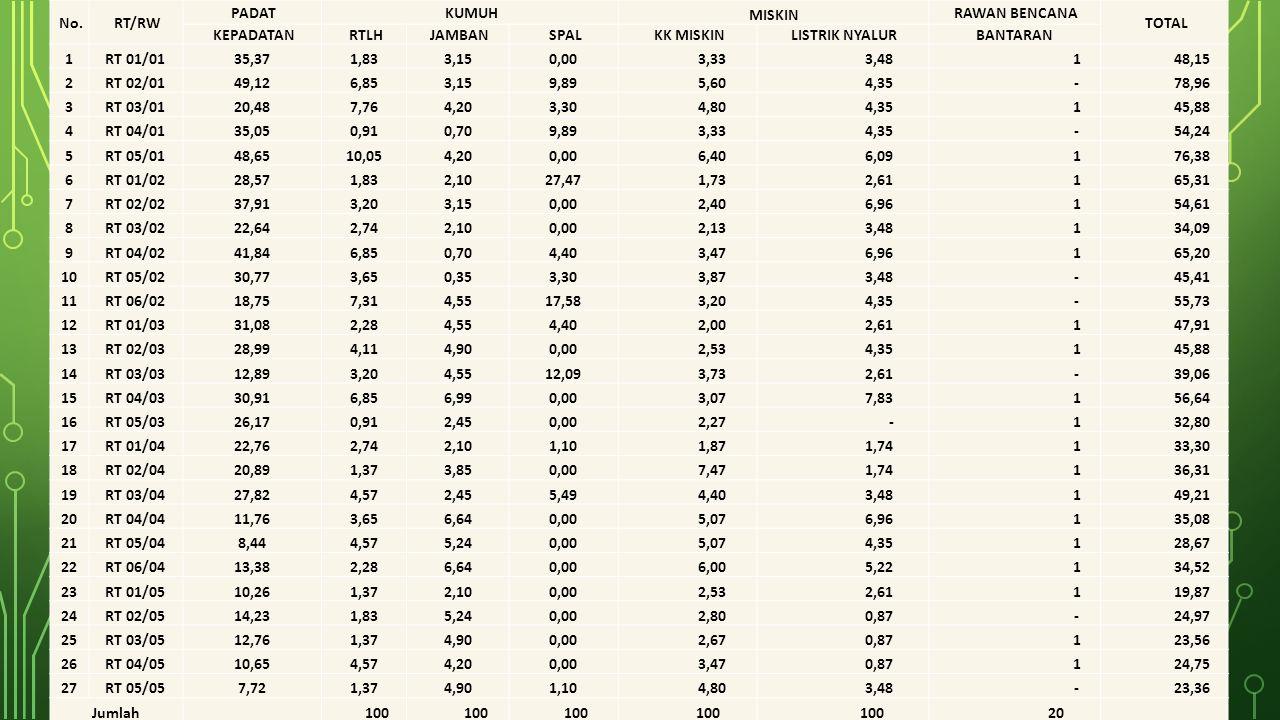 No. RT/RW PADAT KUMUH MISKIN RAWAN BENCANA TOTAL KEPADATAN RTLH JAMBAN SPAL KK MISKIN LISTRIK NYALURBANTARAN 1RT 01/0135,371,833,150,00 3,33 3,48 1 48
