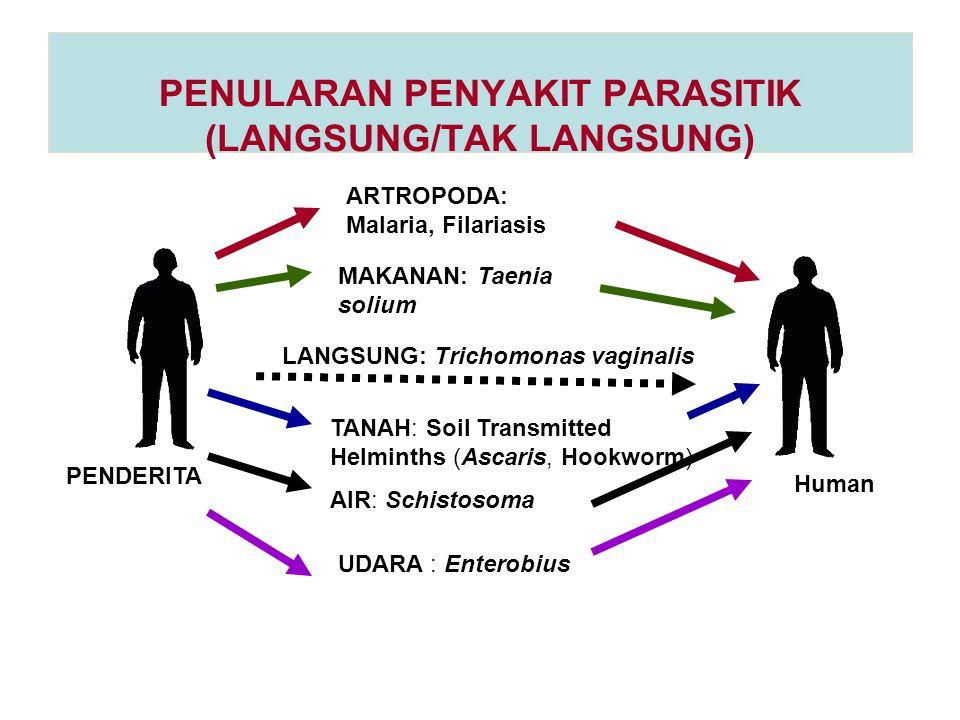 PENULARAN PENYAKIT PARASITIK (LANGSUNG/TAK LANGSUNG) LANGSUNG: Trichomonas vaginalis ARTROPODA: Malaria, Filariasis TANAH: Soil Transmitted Helminths