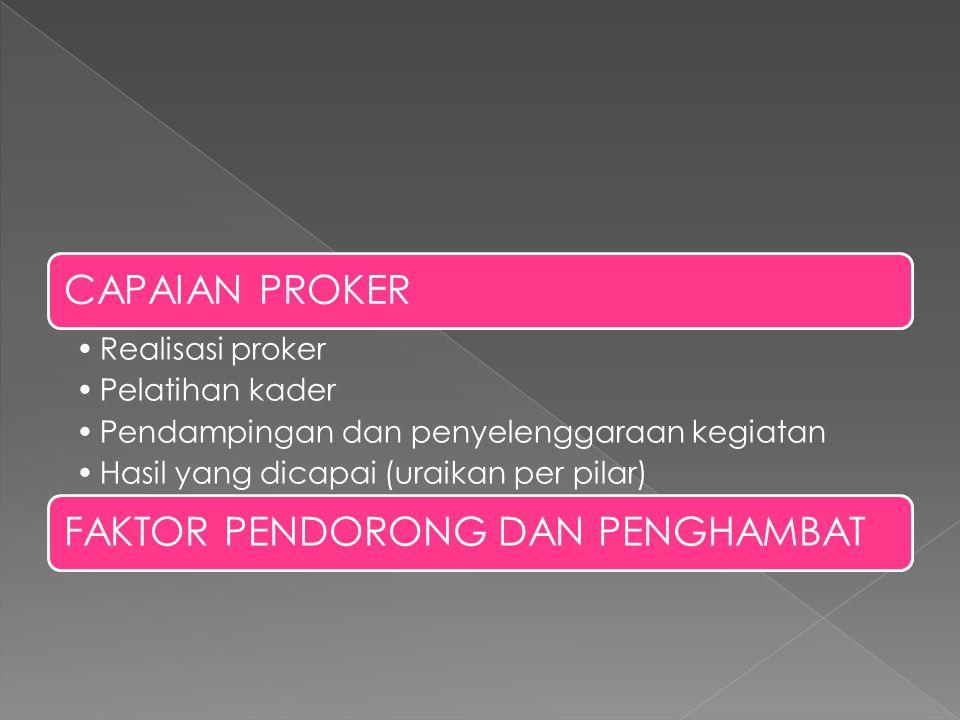 CAPAIAN PROKER Realisasi proker Pelatihan kader Pendampingan dan penyelenggaraan kegiatan Hasil yang dicapai (uraikan per pilar) FAKTOR PENDORONG DAN