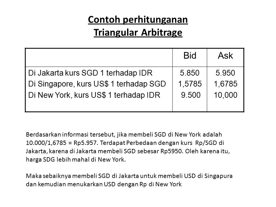 Contoh perhitunganan Triangular Arbitrage BidAsk Di Jakarta kurs SGD 1 terhadap IDR Di Singapore, kurs US$ 1 terhadap SGD Di New York, kurs US$ 1 terh
