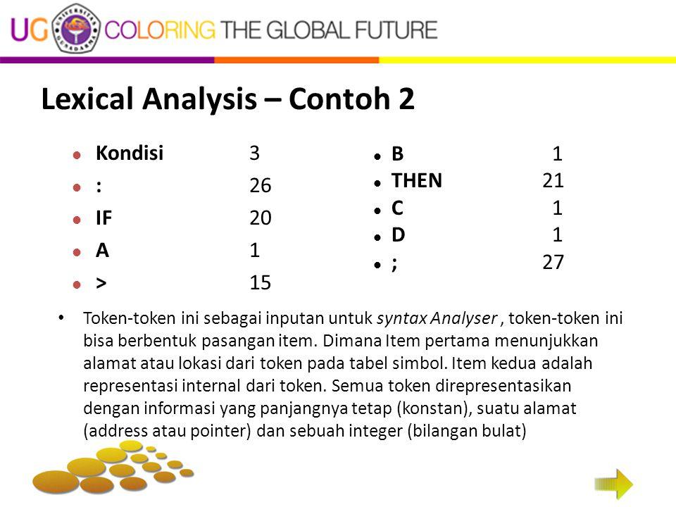 Kondisi 3 :26 IF20 A 1 > 15 B 1 THEN21 C 1 D 1 ;27 Lexical Analysis – Contoh 2 Token-token ini sebagai inputan untuk syntax Analyser, token-token ini