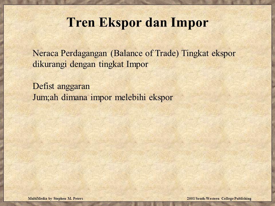 Tren Ekspor dan Impor MultiMedia by Stephen M. Peters 2001 South-Western College Publishing Neraca Perdagangan (Balance of Trade) Tingkat ekspor dikur