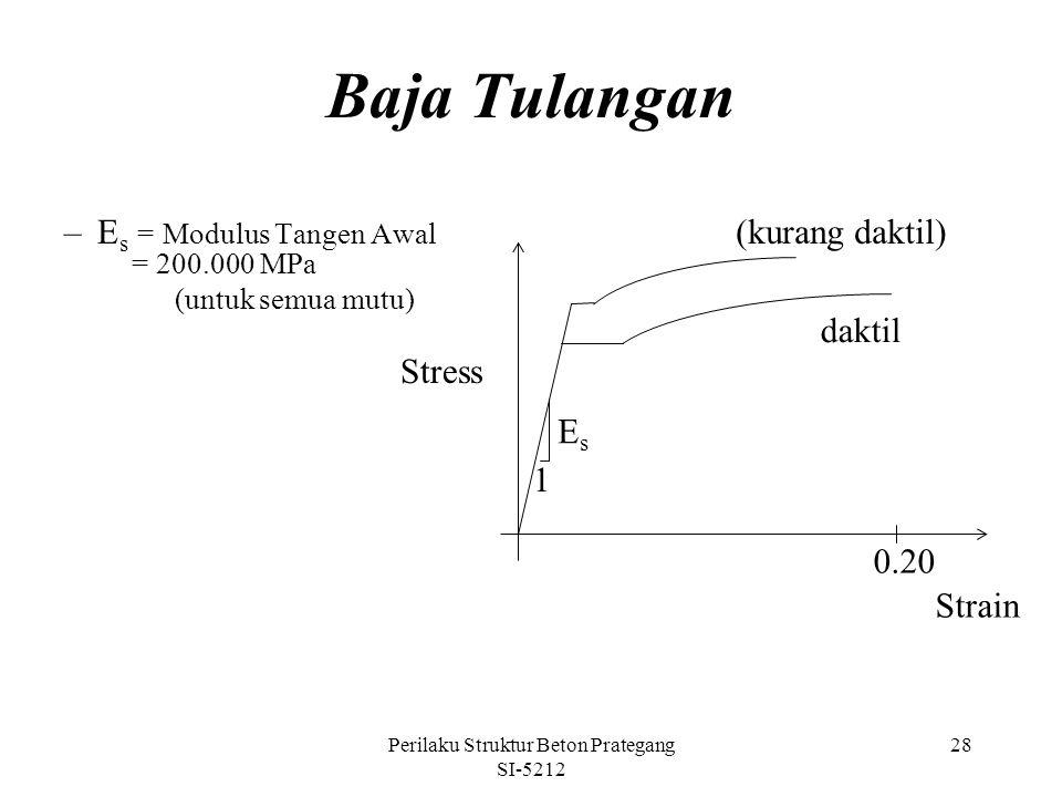 Perilaku Struktur Beton Prategang SI-5212 28 Baja Tulangan –E s = Modulus Tangen Awal = 200.000 MPa (untuk semua mutu) Stress Strain 0.20 daktil (kura