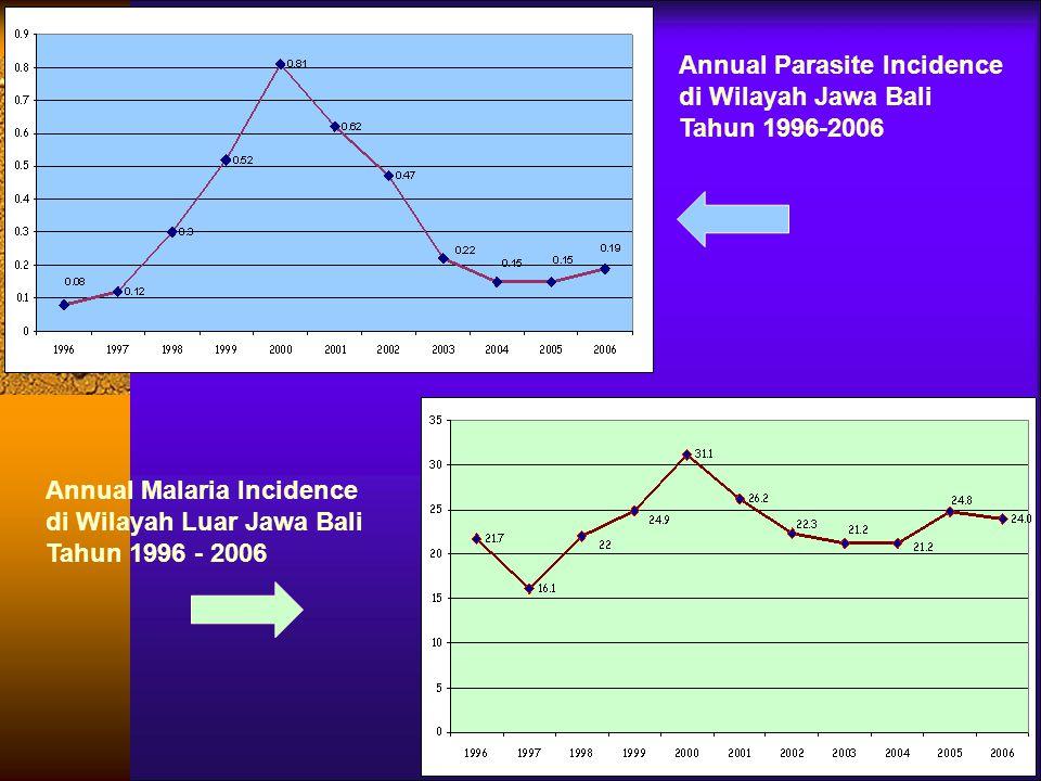 Annual Parasite Incidence di Wilayah Jawa Bali Tahun 1996-2006 Annual Malaria Incidence di Wilayah Luar Jawa Bali Tahun 1996 - 2006